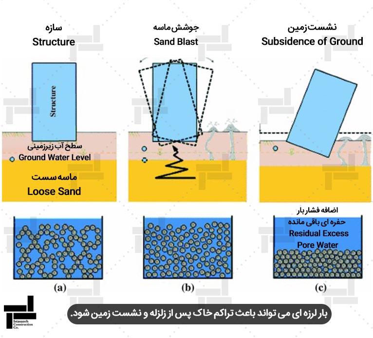 تراکم خاک و نشست زمین پس از زلزله توسط بار لرزه ای