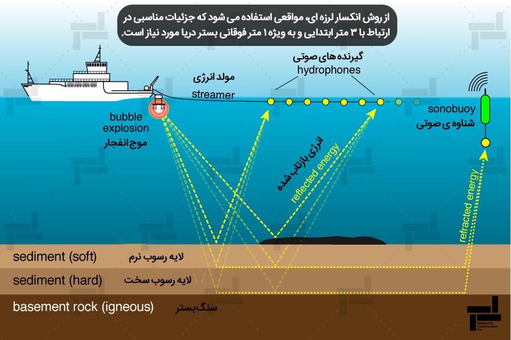 روش انکسار لرزه ای برای شناسایی لایه های خاک - ژئوتکنیک دریایی