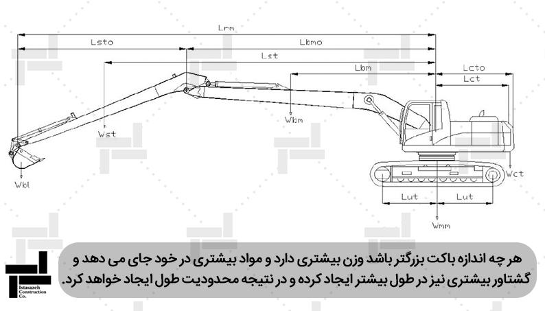شماتیک محاسبات استاتیکی جهت بررسی تعادل بیل مکانیکی