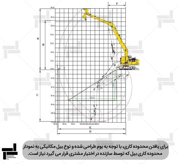 محدوده دسترسی برای لایروبی کانال 711 متر (قسمت سبز رنگ)