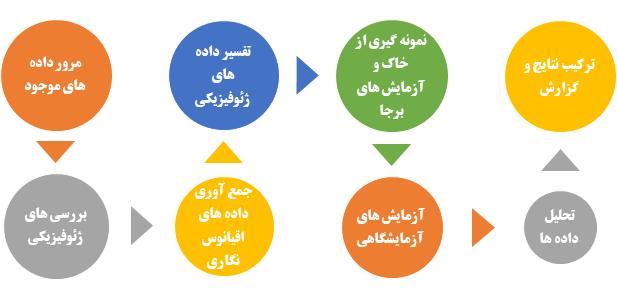 مراحل انجام مطالعات ژئوتکنیک در سازه های فراساحلی