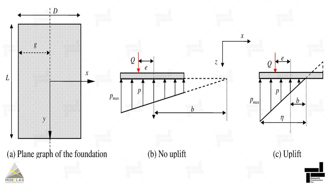 کنترل نیروی بلند کننده پی (آپلیفت) با استفاده از تحلیل دینامیکی (Dynamic Analysis of Uplift)