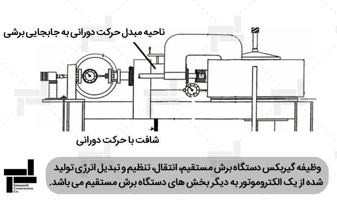 جزئیات عملکرد آزمایش برش مستقیم در نمونه دستگاه های برش مستقیم با گیربکس مجزا